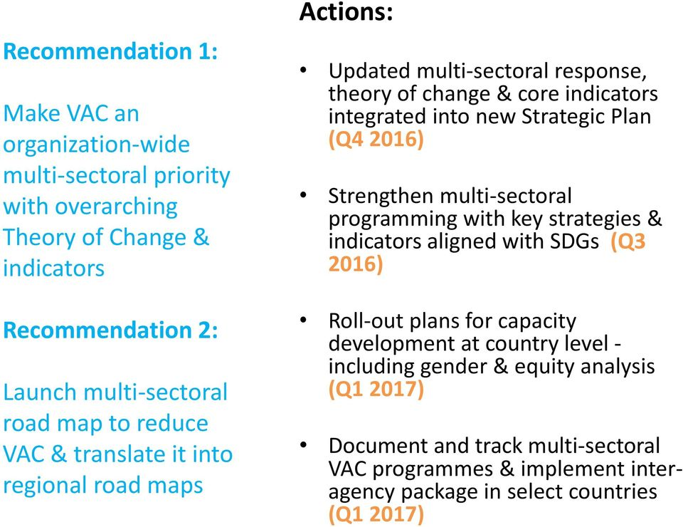 Plan (Q4 2016) Strengthen multi-sectoral programming with key strategies & indicators aligned with SDGs (Q3 2016) Roll-out plans for capacity development at
