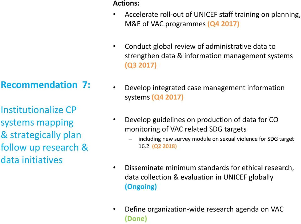 information systems (Q4 2017) Develop guidelines on production of data for CO monitoring of VAC related SDG targets including new survey module on sexual violence for SDG target