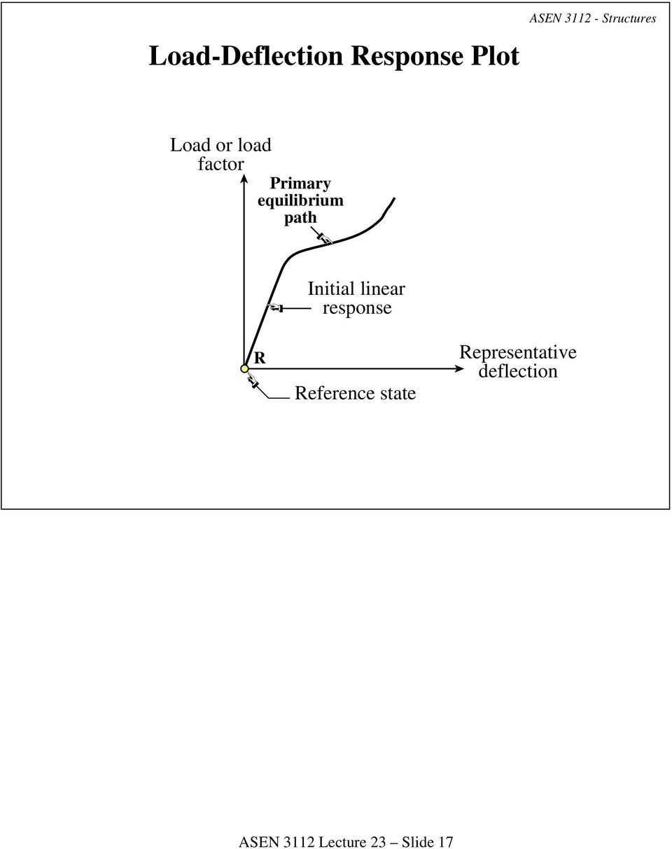 equilibrium path Initial linear response R