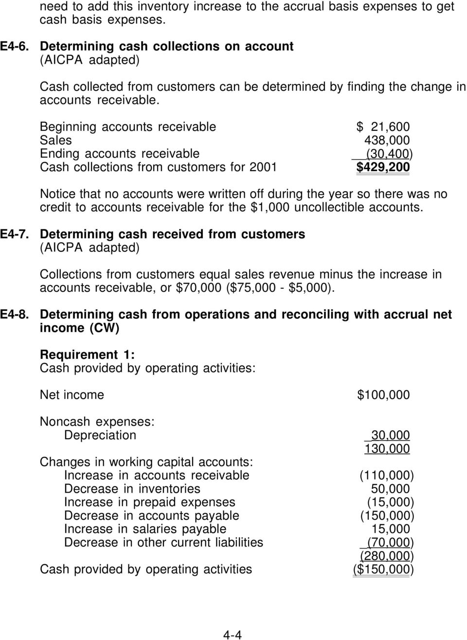 Beginning accounts receivable $ 21,600 Sales 438,000 Ending accounts receivable (30,400) Cash collections from customers for 2001 $429,200 Notice that no accounts were written off during the year so