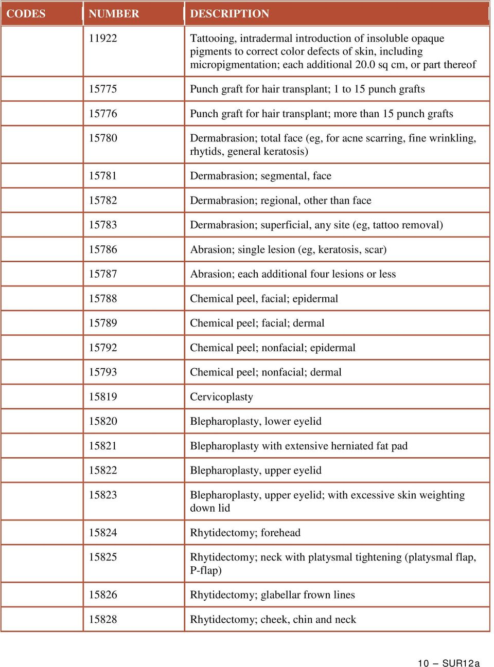 scarring, fine wrinkling, rhytids, general keratosis) 15781 Dermabrasion; segmental, face 15782 Dermabrasion; regional, other than face 15783 Dermabrasion; superficial, any site (eg, tattoo removal)