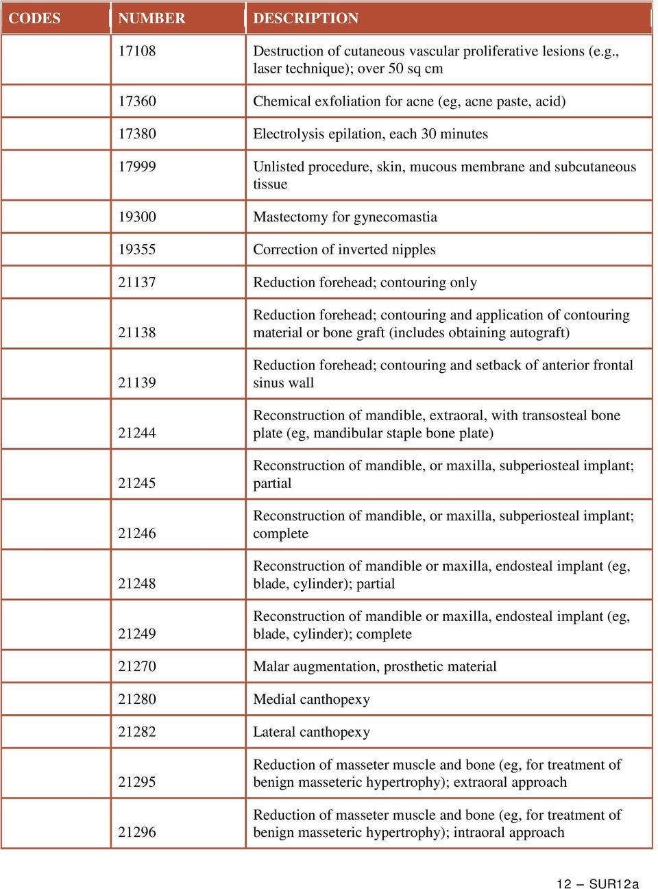 subcutaneous tissue 19300 Mastectomy for gynecomastia 19355 Correction of inverted nipples 21137 Reduction forehead; contouring only 21138 21139 21244 21245 21246 21248 21249 Reduction forehead;