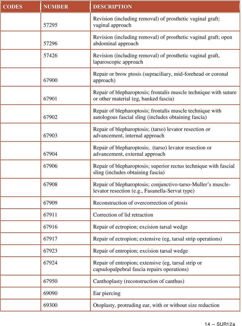 blepharoptosis; frontalis muscle technique with suture or other material (eg, banked fascia) Repair of blepharoptosis; frontalis muscle technique with autologous fascial sling (includes obtaining