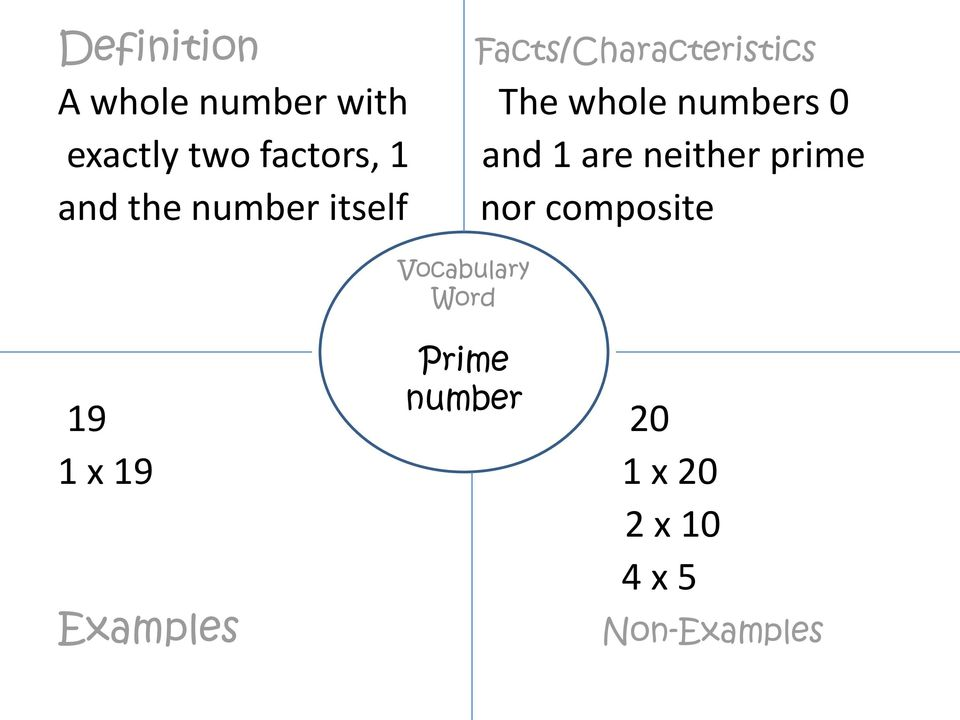 prime and the number itself nor composite Vocabulary Word