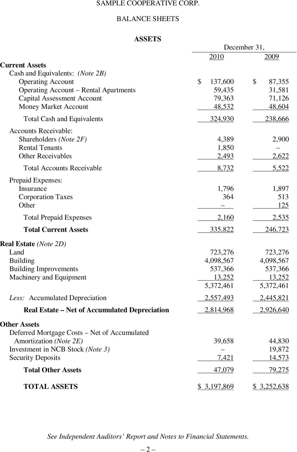 2,493 2,622 Total Accounts Receivable 8,732 5,522 Prepaid Expenses: Insurance 1,796 1,897 Corporation Taxes 364 513 Other 125 Total Prepaid Expenses 2,160 2,535 Total Current Assets 335,822 246,723