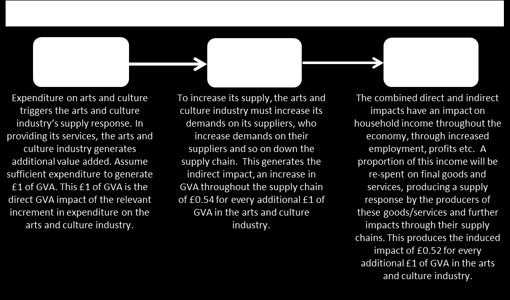 28 4.3 The arts and culture industry s contribution to GVA Our input-output modelling has also produced estimates of the indirect and induced multiplier impacts of the arts and culture industry s