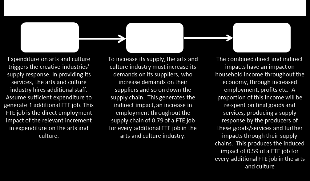 29 4.4 Contribution of the arts and culture to employment Our estimate of the direct employment contribution of the arts and culture industry to employment is outlined in Section 3.