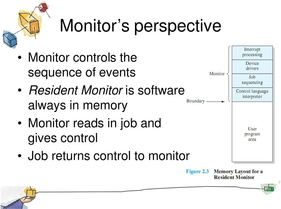 software always in memory Monitor reads in
