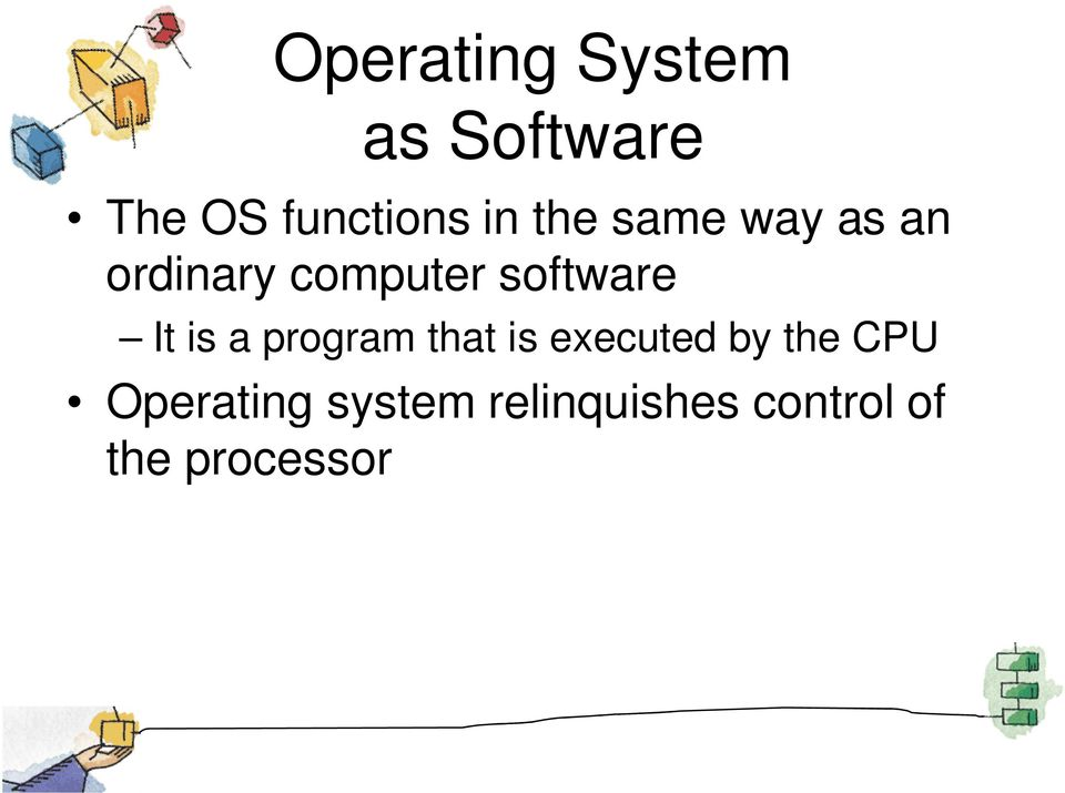 is executed by the CPU Operating system relinquishes