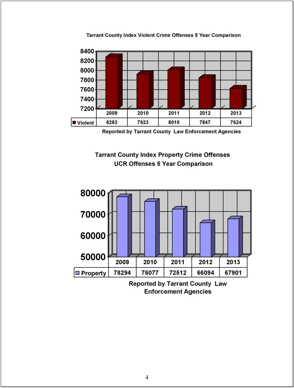 Tarrant County Index Property Crime Offenses UCR Offenses 5 Year Comparison 8 7 6 5 29 21 211
