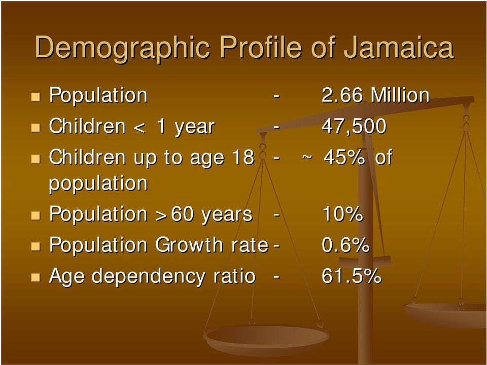 age 18 - ~ 45% of population Population >60 years -
