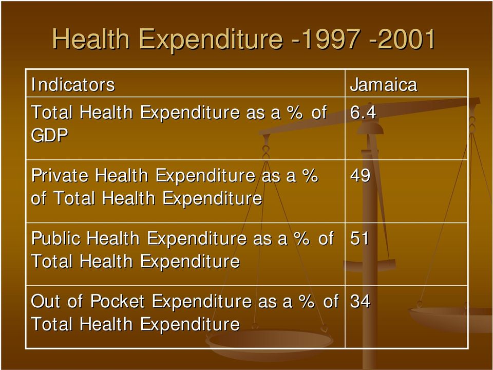 Public Health Expenditure as a % of Total Health Expenditure Out of