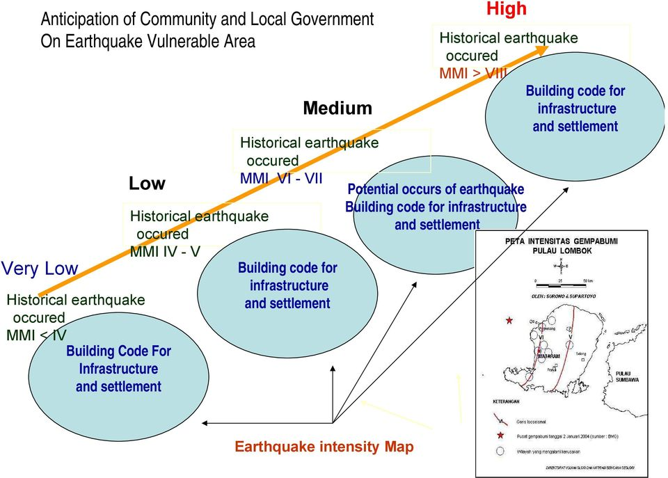 VII Building code for infrastructure and settlement Medium High Potential occurs of earthquake Building code for infrastructure