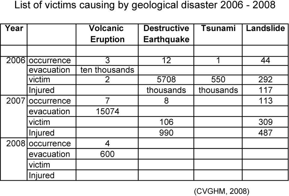 victim 2 5708 550 292 Injured thousands thousands 117 2007 occurrence 7 8 113 evacuation