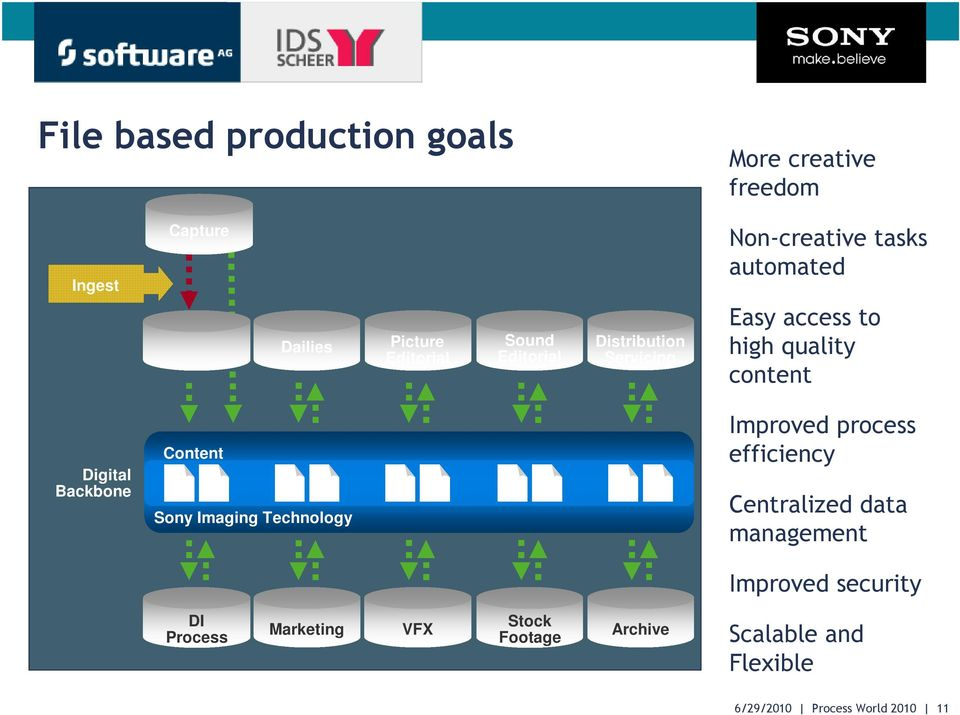 Backbone Content Sony Imaging Technology Improved process efficiency Centralized data management Improved