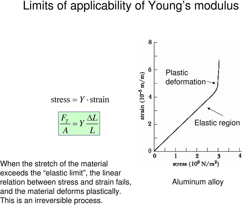 exceeds the elastic limit, the linear relation between stress and strain