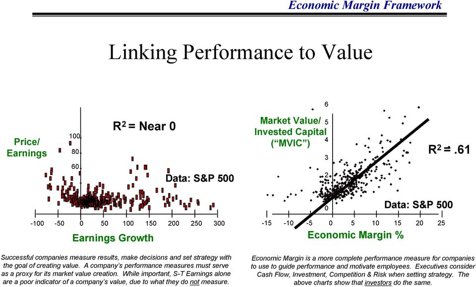 A company s performance measures must serve as a proxy for its market value creation. While important, S-T Earnings alone are a poor indicator of a company s value, due to what they do not measure.