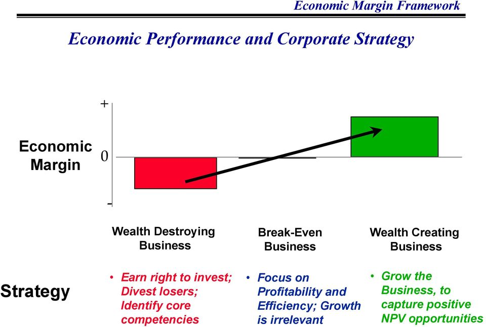 Earn right to invest; Divest losers; Identify core competencies Focus on Profitability