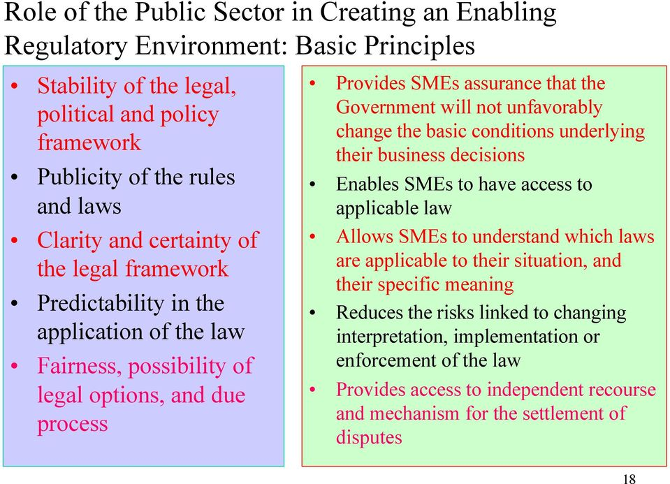 unfavorably change the basic conditions underlying their business decisions Enables SMEs to have access to applicable law Allows SMEs to understand which laws are applicable to their situation,