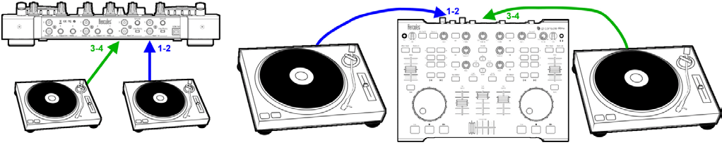 DJ Console Rmx Connections (2/2) Audio inputs 4-channel input = 2 stereo inputs Inputs 1-2 can receive the external audio source that will be played on DJ Console Rmx left deck, if the DJ switches on