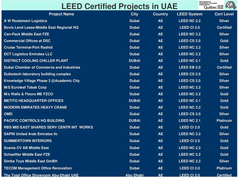 2 Silver DISTRICT COOLING CHILLER PLANT DUBAI LEED NC 2.1 Gold Chamber of Commerce and Industries LEED EB 2.0 Certified Dubiotech laboratory building complex LEED CS 2.