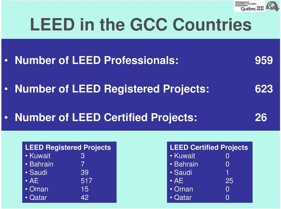 LEED Registered Projects Kuwait 3 Bahrain 7 Saudi 39 517 Oman 15
