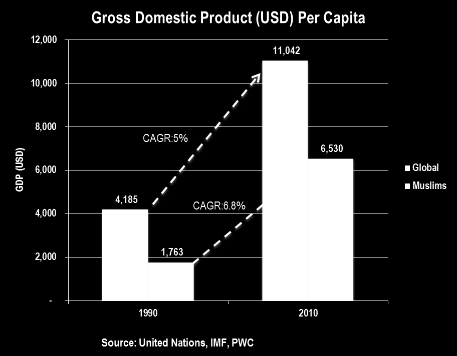 Key Driver 2 : Purchasing power of Muslim is growing Muslim GDP per capita has grown faster annually than its global counterparts over the period from 1990 to 2010.