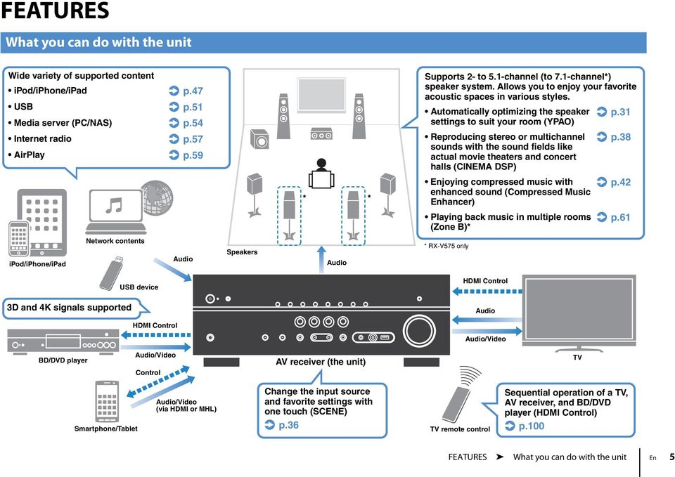31 settings to suit your room (YPAO) Reproducing stereo or multichannel. p.38 sounds with the sound fields like actual movie theaters and concert halls (CINEMA DSP) Enjoying compressed music with. p.42 enhanced sound (Compressed Music Enhancer) Playing back music in multiple rooms.