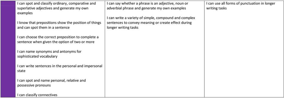impersonal state I can spot and name personal, relative and possessive pronouns I can classify connectives I can say whether a phrase is an adjective, noun or adverbial phrase and