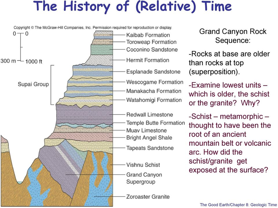 -Examine lowest units which is older, the schist or the granite? Why?