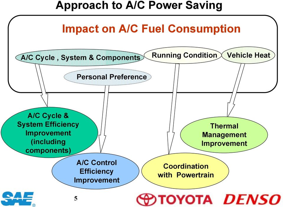 Cycle & System Efficiency Improvement (including components) A/C Control
