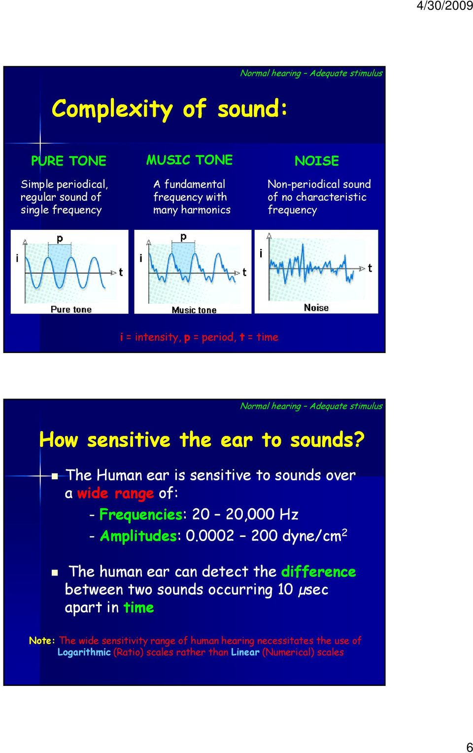 The Human ear is sensitive to sounds over a wide range of: - Frequencies: 20 20,000000 Hz - Amplitudes: 0.
