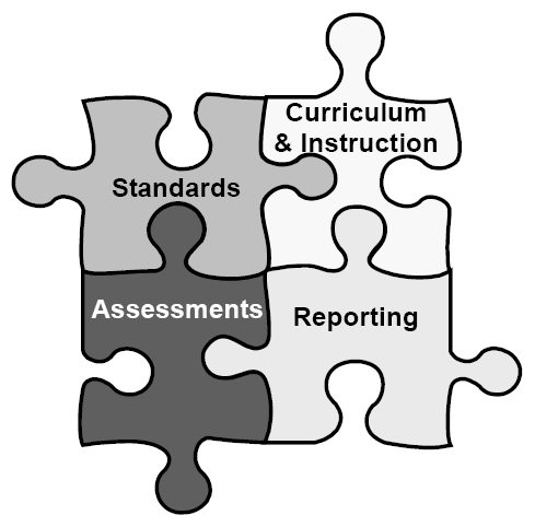 3 rd GRADE TEACHER S GUIDE TO THE STANDARDS-BASED REPORT CARD There are four essential components of a standards-based system: 1.