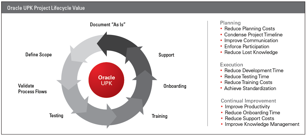 ORACLE USER PRODUCTIVITY KIT KEY FEATURES AND BENEFITS DRIVE USER PRODUCTIVITY, MITIGATE RISK, CONDENSE PROJECT TIMELINE FEATURES Single, synchronized authoring session creates multiple outputs