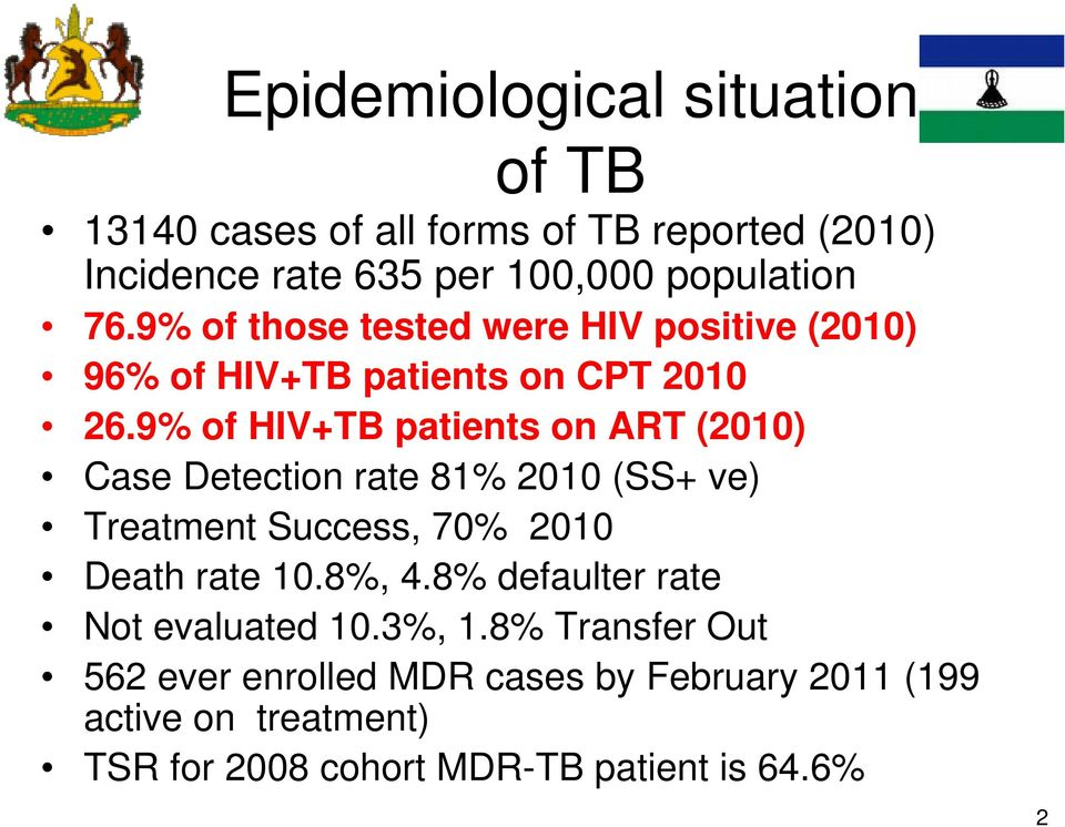 9% of HIV+TB patients on ART (2010) Case Detection rate 81% 2010 (SS+ ve) Treatment Success, 70% 2010 Death rate 10.8%, 4.