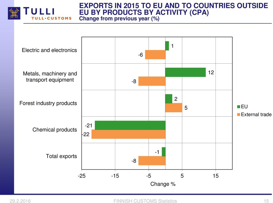 and transport equipment -8 12 Forest industry 2 5 EU External trade Chemical