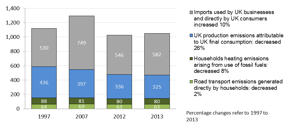 Figure 2 Greenhouse gas emissions associated with UK consumption 1997, 2007, 2012 and 2013 Million tonnes CO 2 equivalents In 2013 total greenhouse gas emissions associated with UK consumption were 6