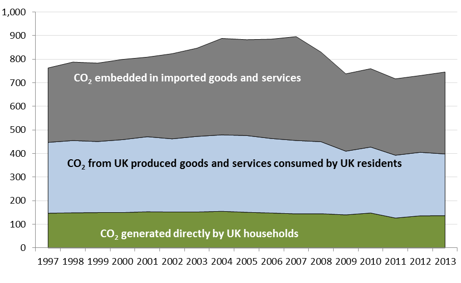 Carbon Dioxide emissions associated with UK consumption Figure 4 CO 2 emissions associated with UK consumption 1997 to 2013 Million tonnes CO 2 Figure 4 looks at emissions from CO 2 only.