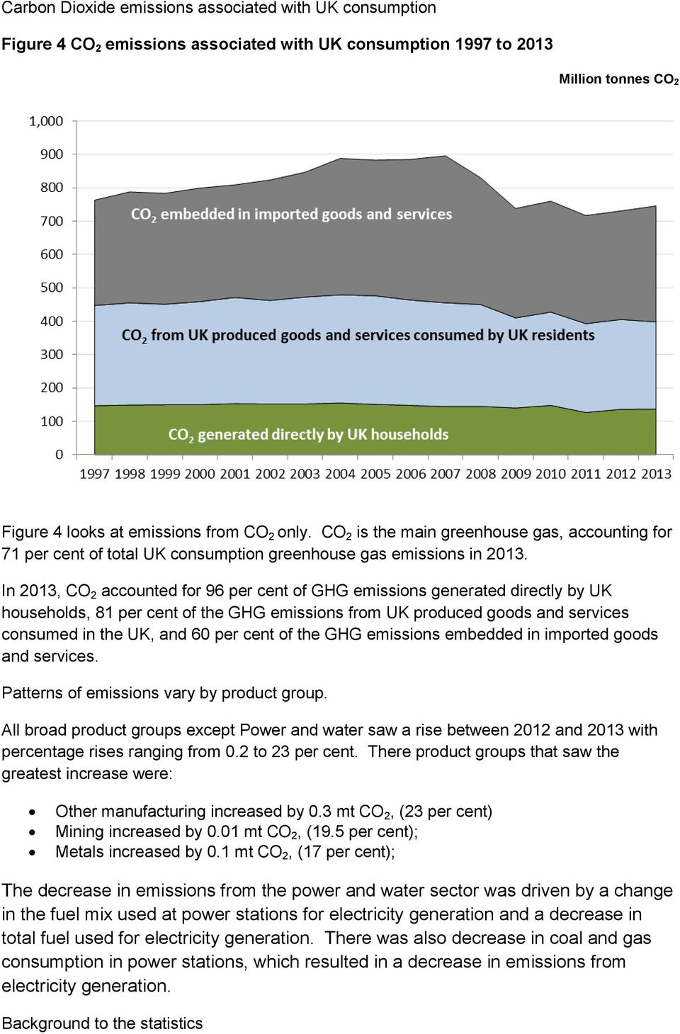 In 2013, CO 2 accounted for 96 per cent of GHG emissions generated directly by UK households, 81 per cent of the GHG emissions from UK produced goods and services consumed in the UK, and 60 per cent