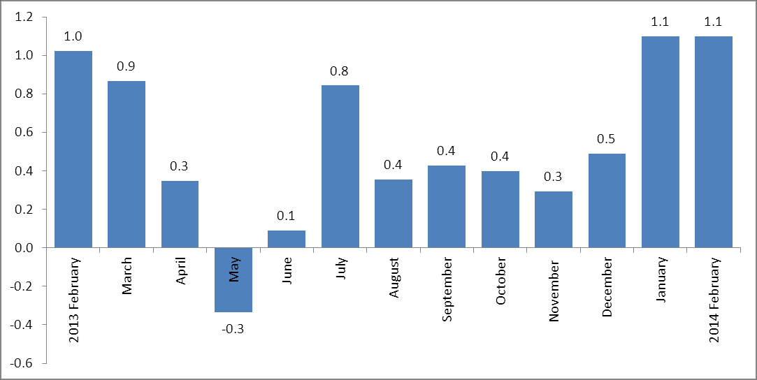 Figure 1: Month on month inflation rate (%) in SADC region for the period: February 2013 to February 2014