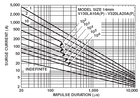 MOV Selection Process Determine if 14mm LA Series is suitable (see page 117, Fig 11 of the MOV Catalog) LA Series Pulse Rating Curves for 14mm LA series