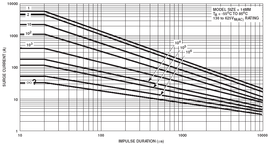 MOV Selection Process Determine if 14mm UltraMOV Series is suitable (see page 88, Fig 9 of the MOV Catalog) UltraMOV Series Pulse Rating Curves for 14mm UltraMOV