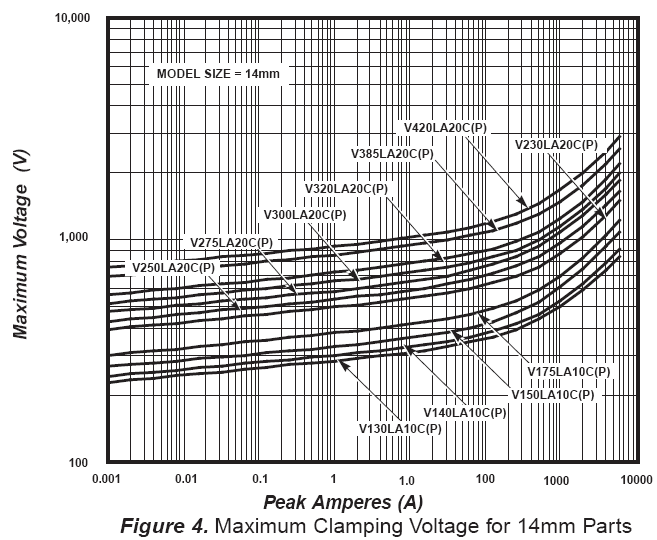 MOV Selection Process Determine the peak voltage that the 3,000A surge will create (see page 105 of the MOV Catalog) V-I Curves for 14mm C-III series Consult the data sheet for verification of surge