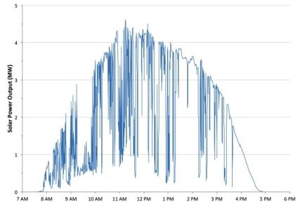 MUCH less smoothing than for wind Wind PV 6 hours 1 hour That is probably
