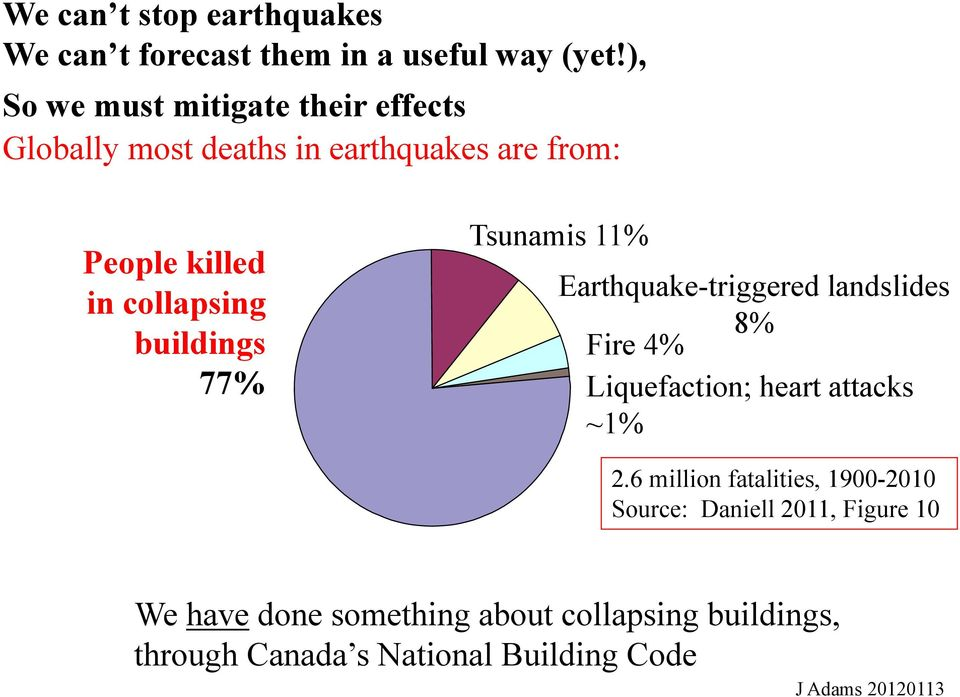collapsing buildings 77% Tsunamis 11% Earthquake-triggered landslides 8% Fire 4% Liquefaction; heart attacks