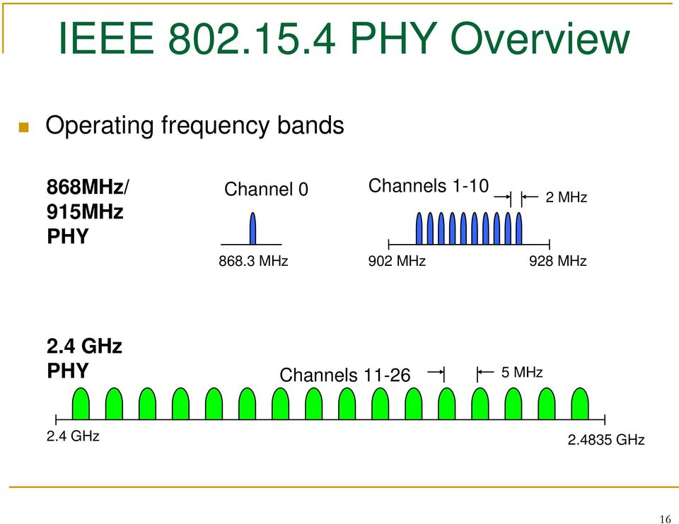 868MHz/ 915MHz PHY Channel 0 Channels 1-10