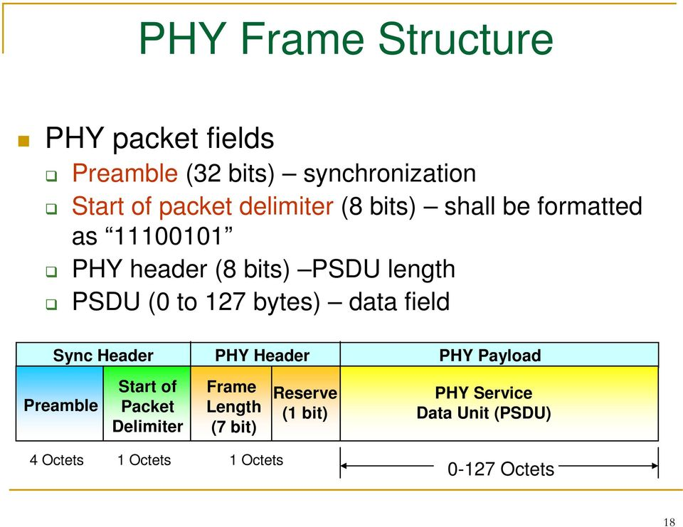 127 bytes) data field Sync Header Preamble Start of Packet Delimiter PHY Header Frame Length (7