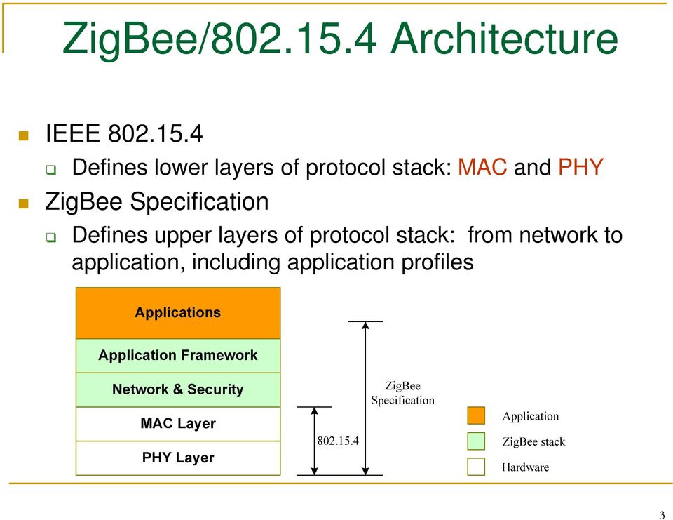 4 Defines lower layers of protocol stack: MAC and PHY