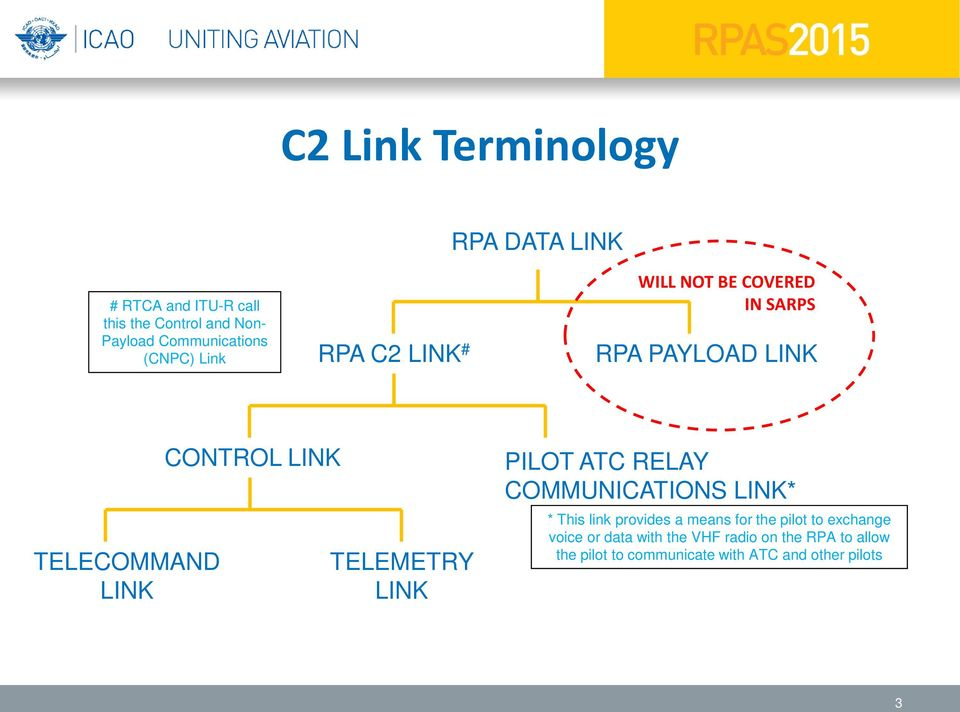 TELEMETRY LINK PILOT ATC RELAY COMMUNICATIONS LINK* * This link provides a means for the pilot to
