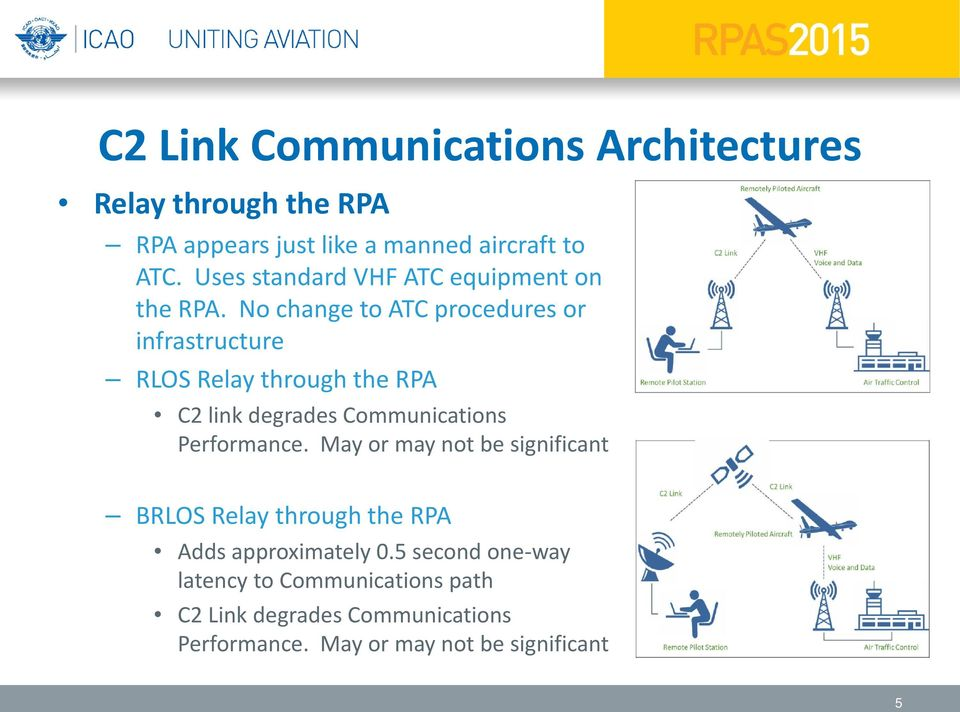 No change to ATC procedures or infrastructure RLOS Relay through the RPA C2 link degrades Communications Performance.